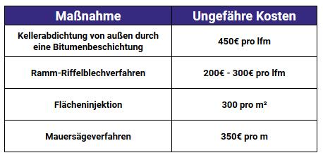 Übersicht über die ungefähren Kosten einer Kellerabdichtung